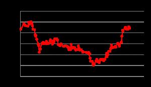 日々の推移(2014年7月)