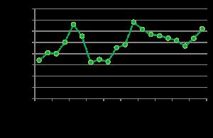 月間成績(2014年7月)