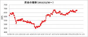 日々の推移(2014年12月)