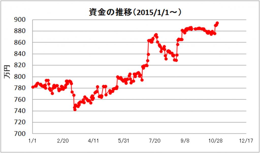 日々の推移(2015年10月)