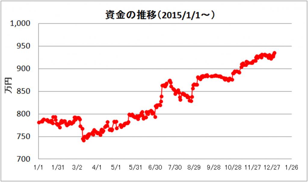 日々の推移(2015年12月)