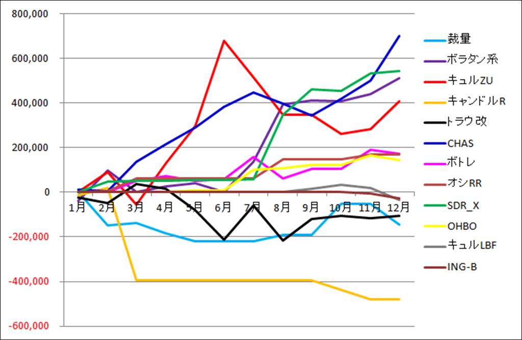 システム成績推移グラフ