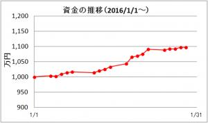 日々の推移(2016年1月)
