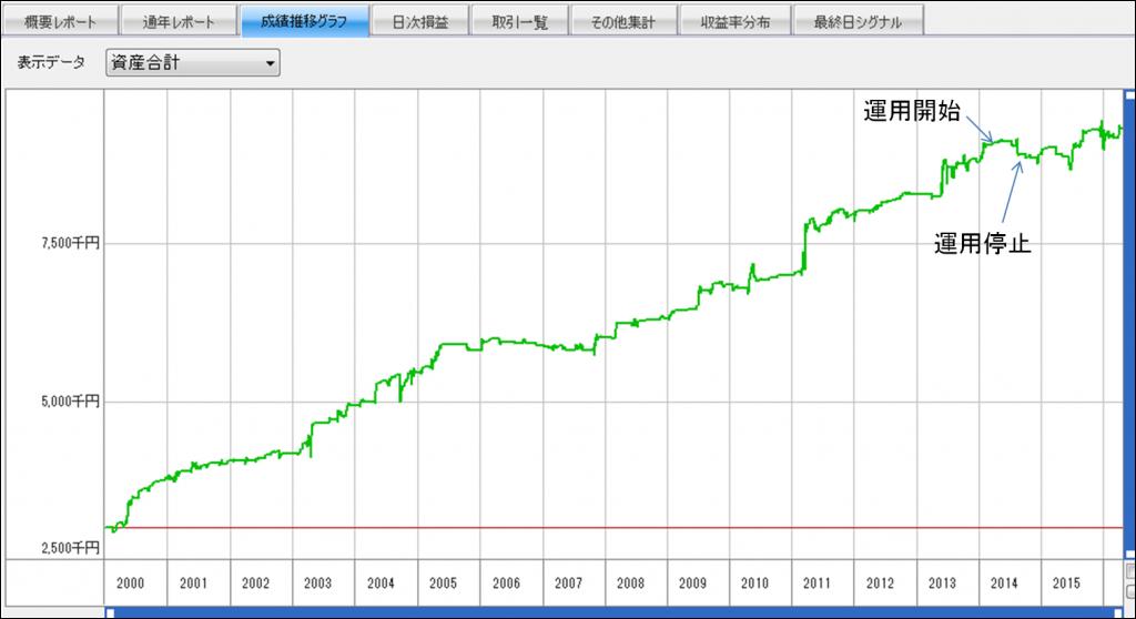 推移グラフ(矢印つき)