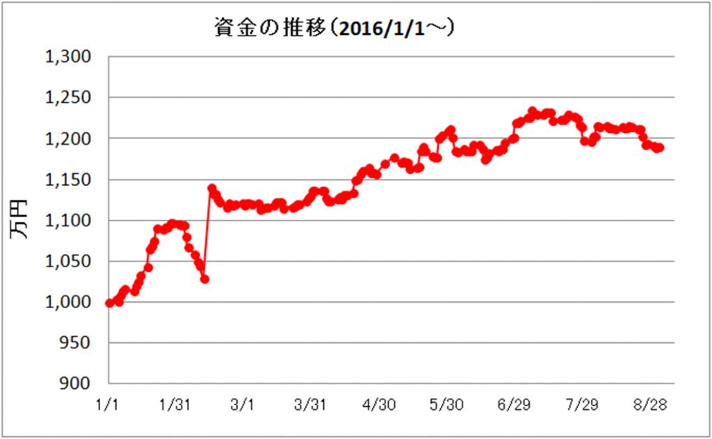 日々の推移(2016年8月)