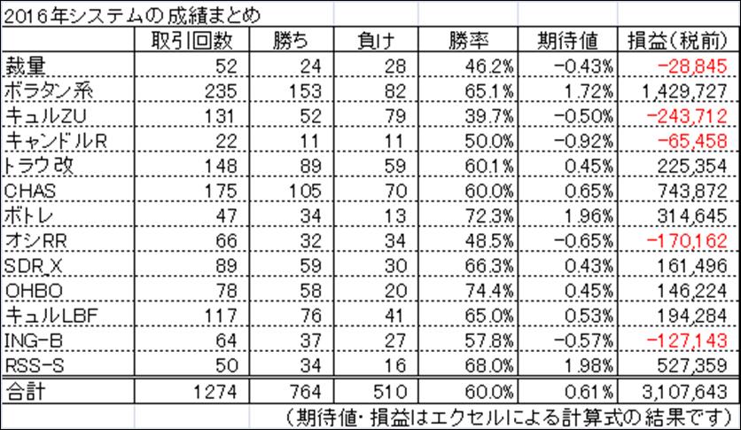 2016%e5%b9%b4%e3%82%b7%e3%82%b9%e3%83%86%e3%83%a0%e5%88%a5%e4%b8%80%e8%a6%a7