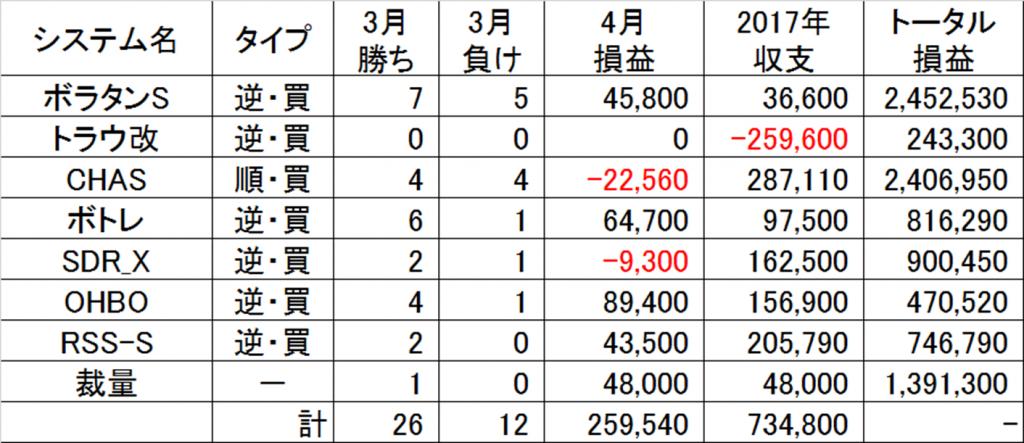 2017年4月システム別成績
