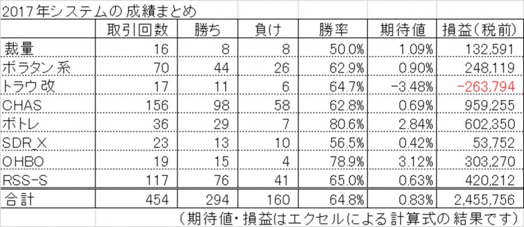 2017年のシステムトレードの成績一覧