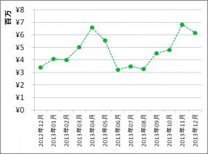 2013年総合成績