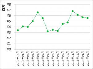 月間成績(2014年2月)