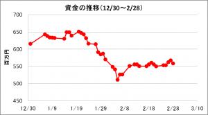 日々の推移(2014年2月)