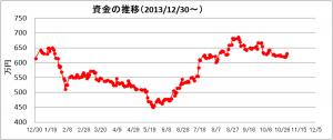 日々の推移(2014年10月)