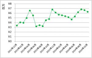 月間成績(2014年10月)