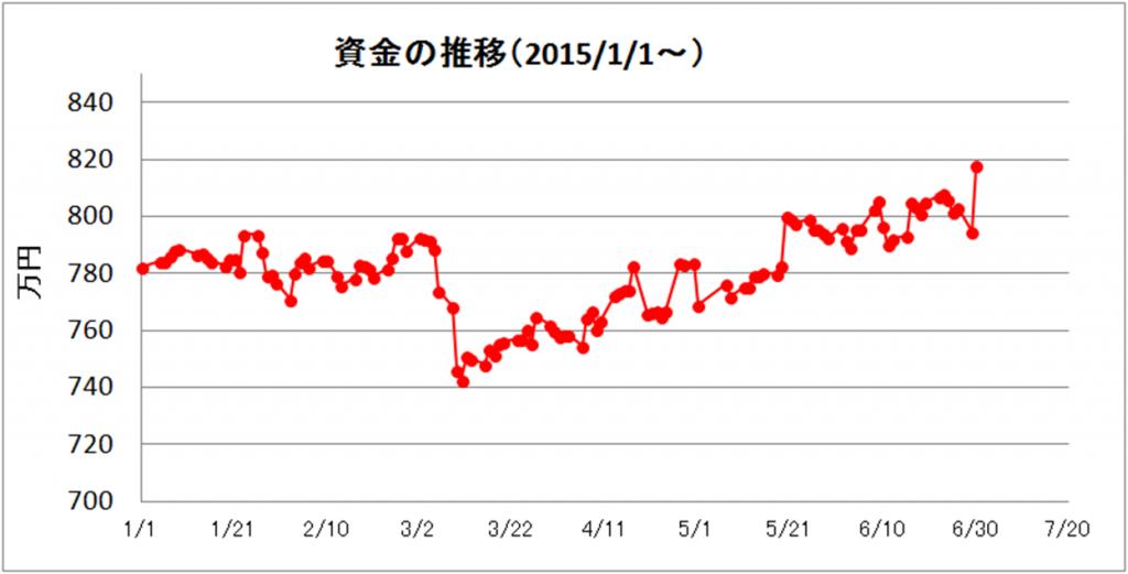 日々の推移(2015年6月)