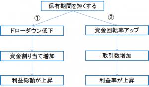 保有期間の図