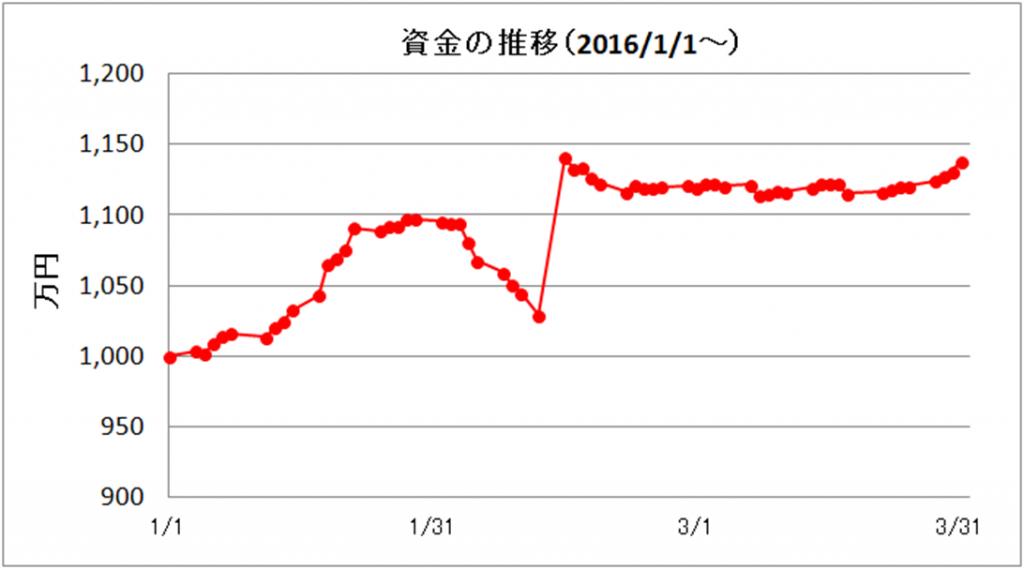 日々の推移(2016年3月)